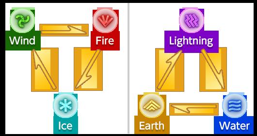 elemental_affinity